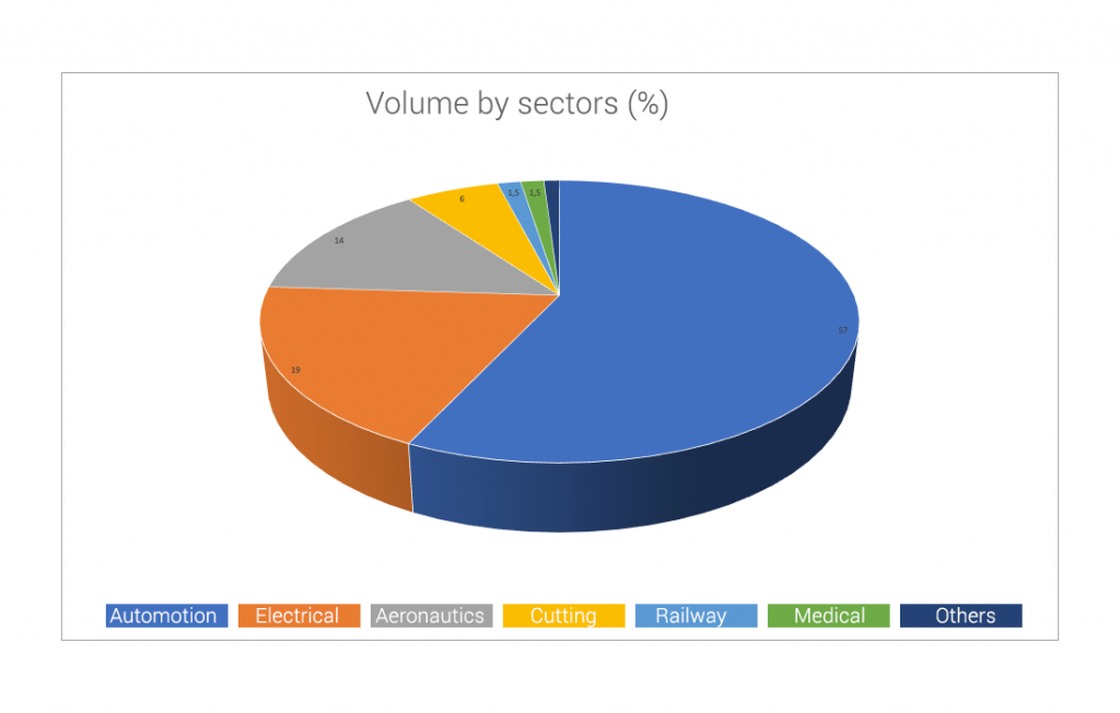 Volume by sectors