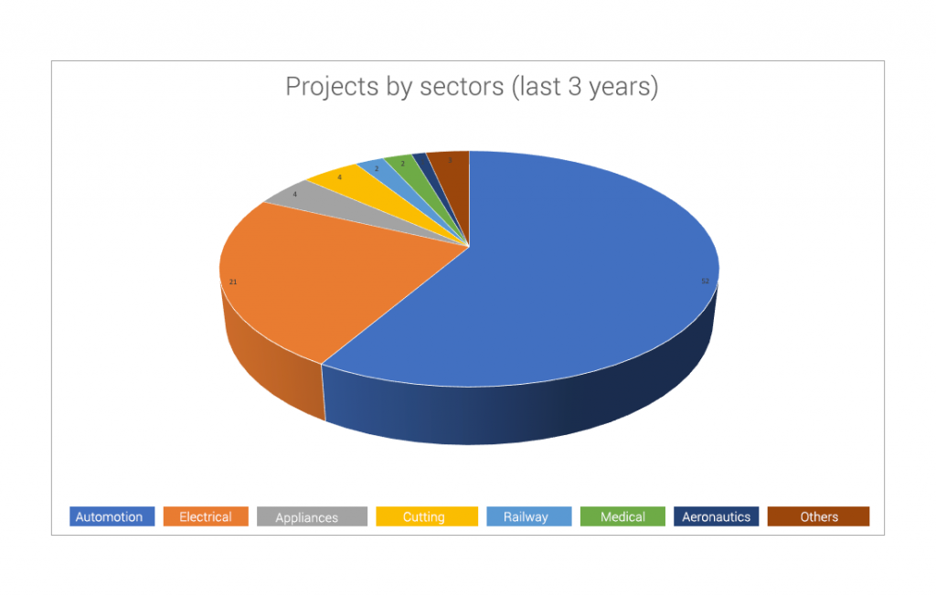Projects by sectors (last 3 years)